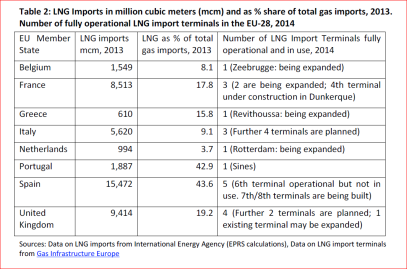 LNG Imports in million cubic meters (mcm) and as % share of total gas imports 2013 - Number of fully operational LNG import terminals in the EU-28 2014