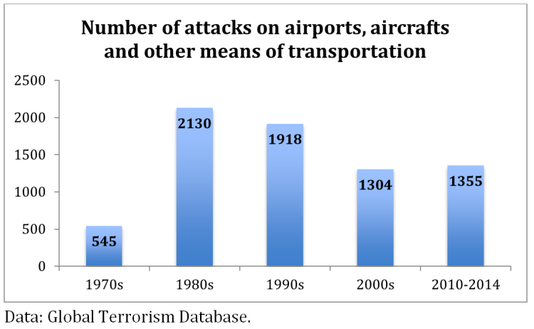 Number of attacks on airports, aircrafts and other means of transportation
