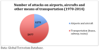 Number of attacks on airports, aircrafts and other means of transportation (1970-2014)