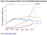 CO2 emissions of China, US, EU, India (58% of global emissions)