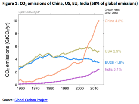CO2 emissions of China, US, EU, India (58% of global emissions)