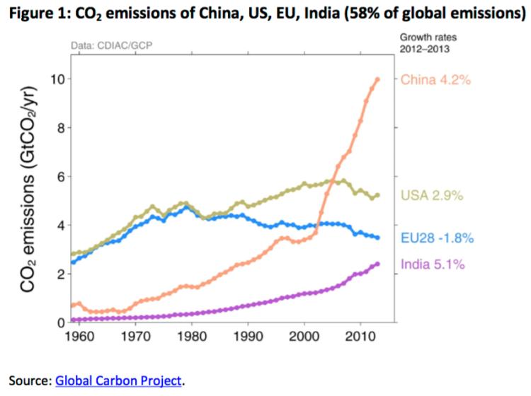 CO2 emissions of China, US, EU, India (58% of global ...