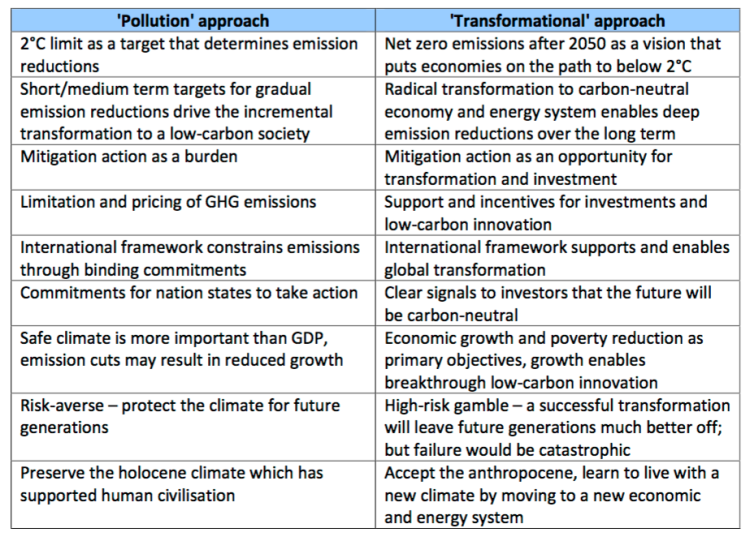 'Pollution' approach & 'Transformational' approach