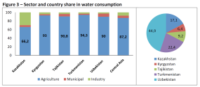 Sector and country share in water consumption