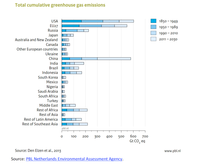 Total cumulative greenhouse gas emissions