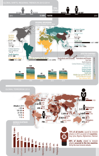 Global trends in terrorism