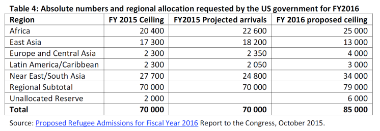 Absolute numbers and regional allocation requested by the US govenment for FY2016