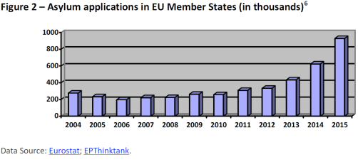 Asylum applications in EU Member States (in thousands)