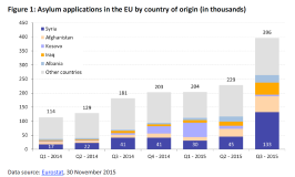 Asylum applications in the EU by country of origin