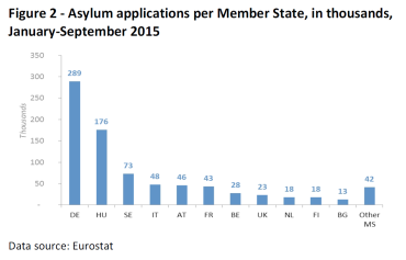 Asylum applications per Member State, in thousands, January-September 2015