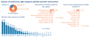 Exports of small arms, light weapons (SALW) and their ammunition