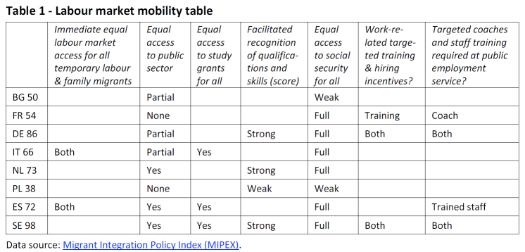 Labour market mobility table