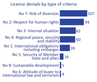 Licence denials by type of criteria