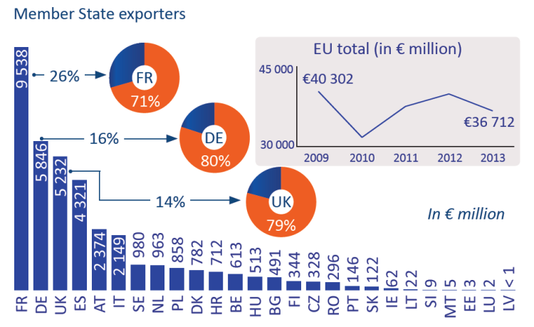 Member State exporters