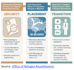 Office of Refugee Resettlement