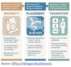 Office of Refugee Resettlement