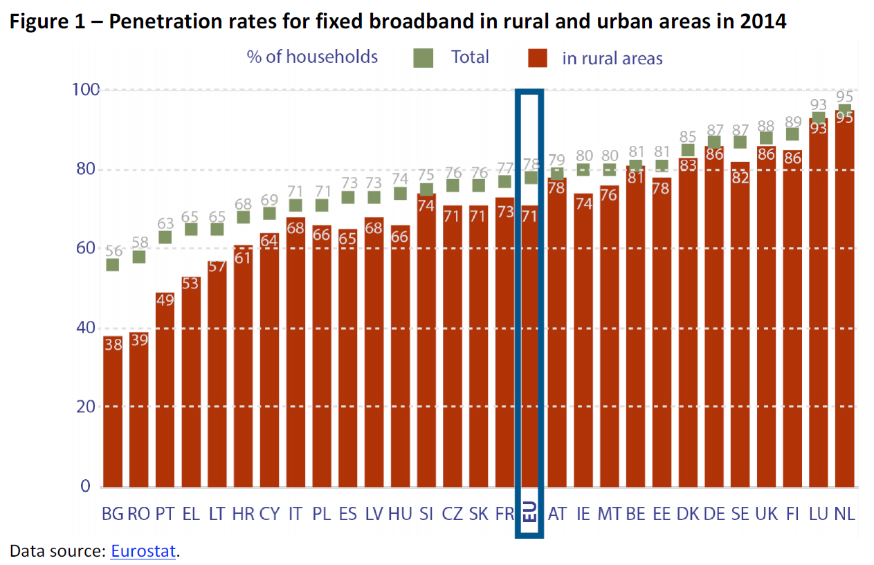 Household broadband penetration eu average are similar