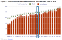 Penetration rates for fixed broadband in rural and urban areas in 2014