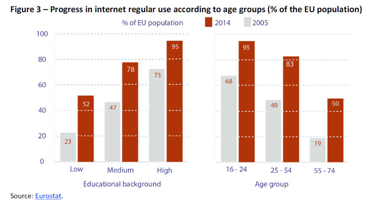 Progress in internet regular use according to age groups (% of the population)