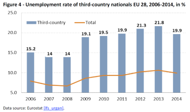 Unemployment rate of third-country nationals EU 28, 2006-2014 in %