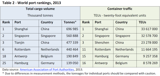 World port rankings, 2013