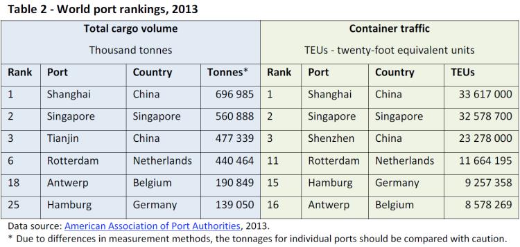 World port rankings, 2013