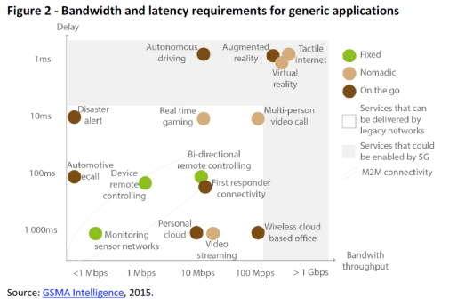 Bandwidth and latency requirements for generic applications