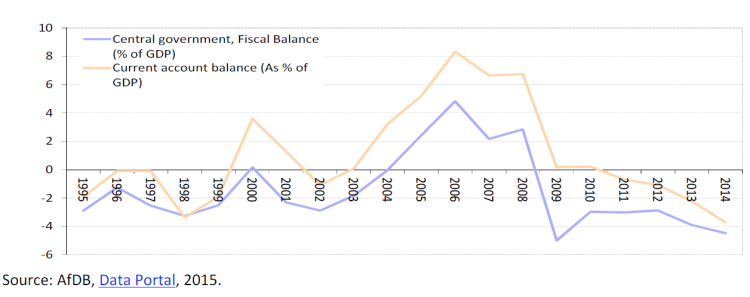 Current account balance and fiscal balance for Africa