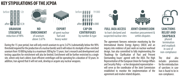 KEY STIPULATIONS OF THE JCPOA