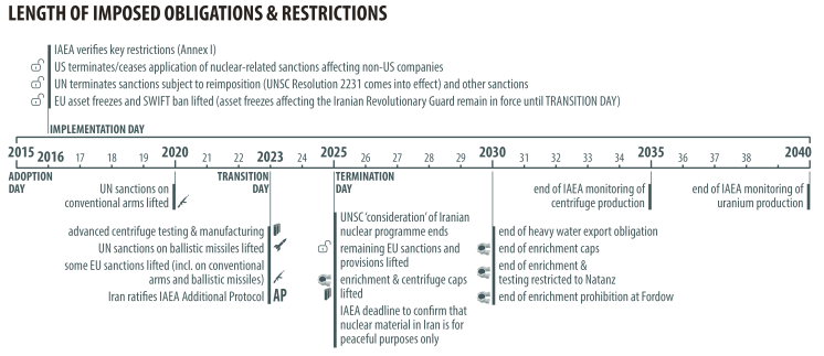 LENGTH OF IMPOSED OBLIGATIONS & RESTRICTIONS