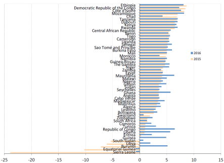 Estimated GDP growth in % by African country – 2015 and 2016