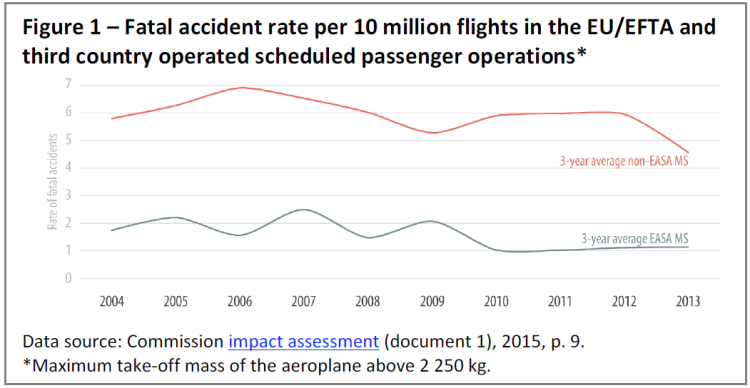 Fatal accident rate per 10 million flights in the EU/EFTA and third country operated scheduled passenger operations