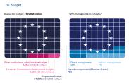 EU Budget
