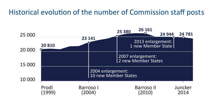 Historical evolution of the number of Commission staff posts