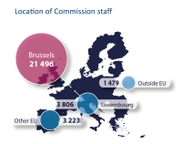 Location of Commission staff