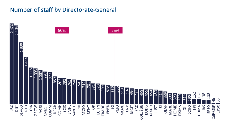 Number of staff by Directorate-General