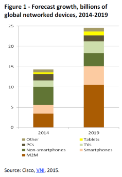 Forecast growth, billions of global networked devices, 2014-2019