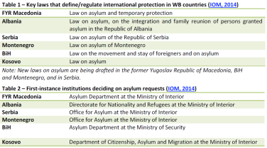 Key laws that define regulate international protection in WB countries