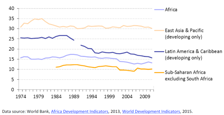 Manufacturing, value added (% of GDP) in Africa, 1974-2011