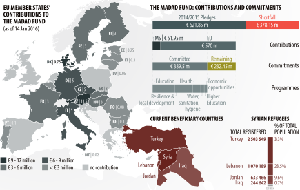 The EU contribution to building refugee and host community resilience
