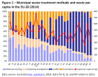 Municipal waste treatment methods and waste per capita in the EU-28 (2014)