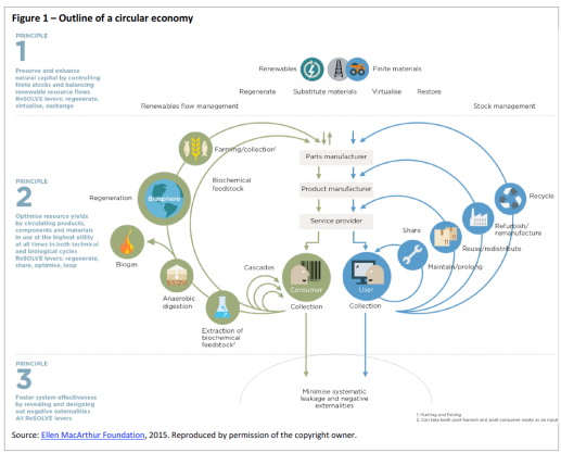 Outline of a circular economy