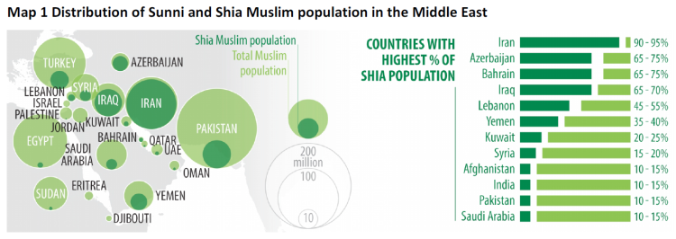 Distribution of Sunni and Shia Muslim population in the Middle East