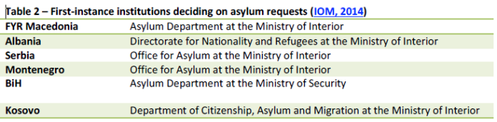 Table 2 – First-instance institutions deciding on asylum requests (IOM, 2014)