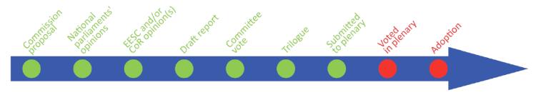 Timeline EU leglislation in progress