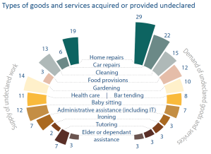 Types of goods and services acquired or provided undeclared