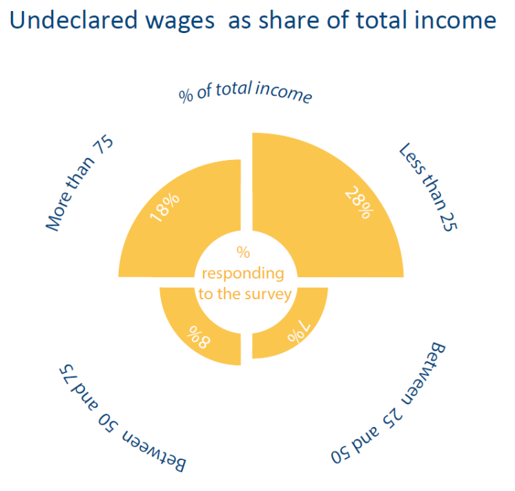 Undeclared wages as share of total income