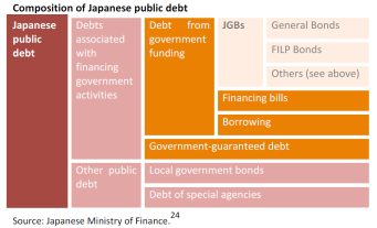 Composition of Japanese public debt