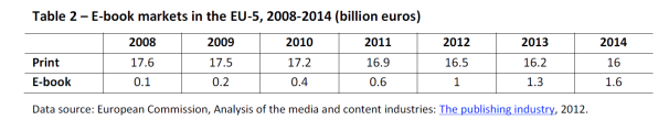 E-book markets in the EU-5, 2008-2014 (billion euros)