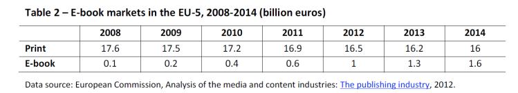 E-book markets in the EU-5, 2008-2014 (billion euros)